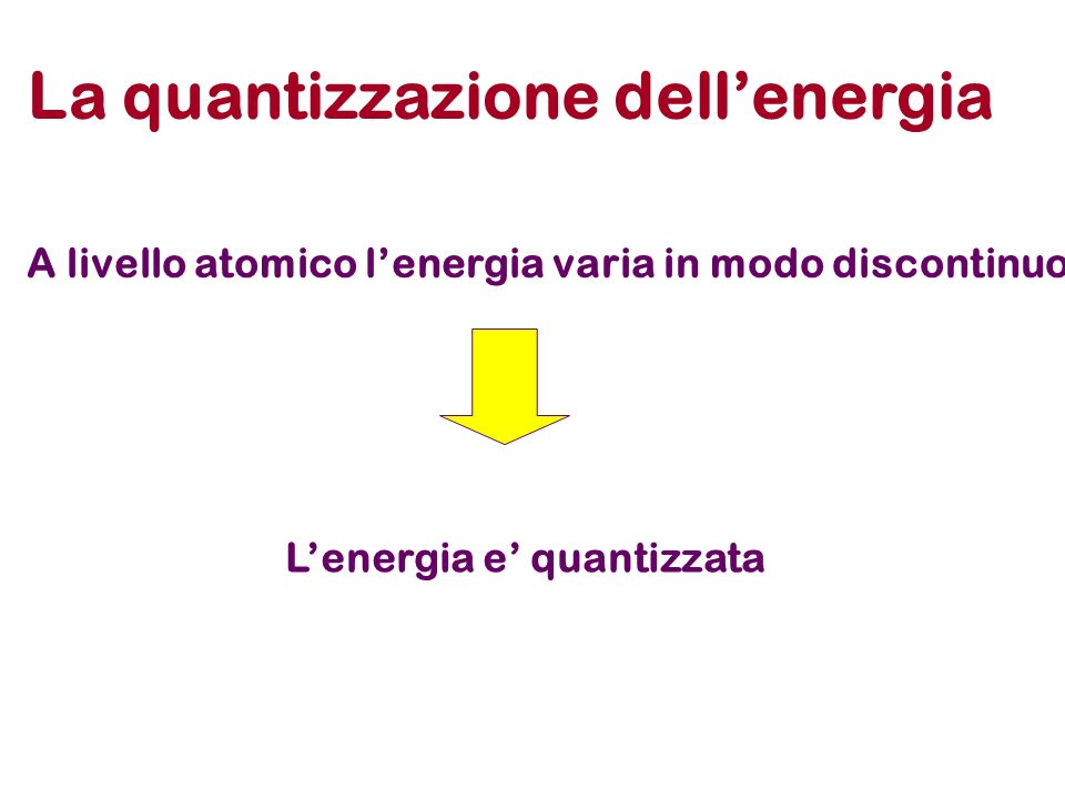 La quantizzazione dellenergia A livello atomico lenergia varia in modo discontinuo Lenergia e quantizzata