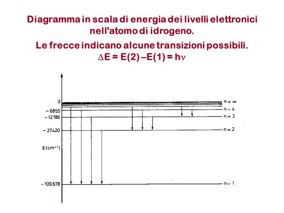 Diagramma in scala di energia dei livelli elettronici nell'atomo di idrogeno. Le frecce indicano alcune transizioni possibili. E = E(2) –E(1) = h