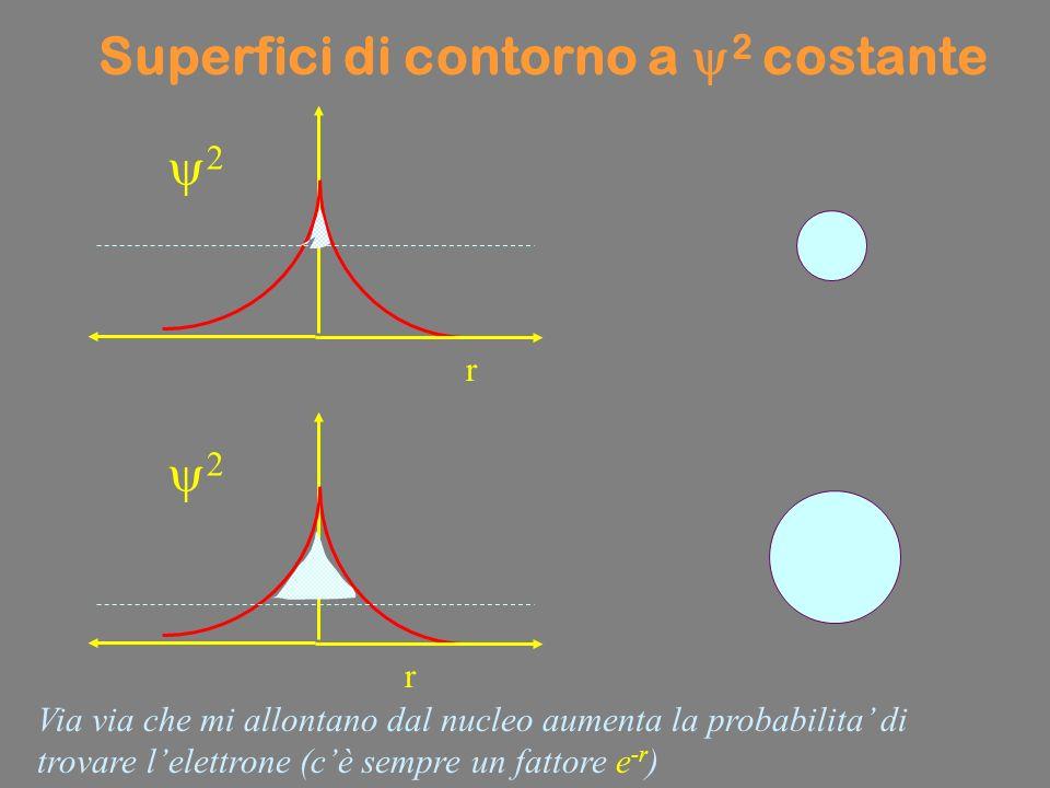 r Via via che mi allontano dal nucleo aumenta la probabilita di trovare lelettrone (cè sempre un fattore e -r ) r Superfici di contorno a 2 costante