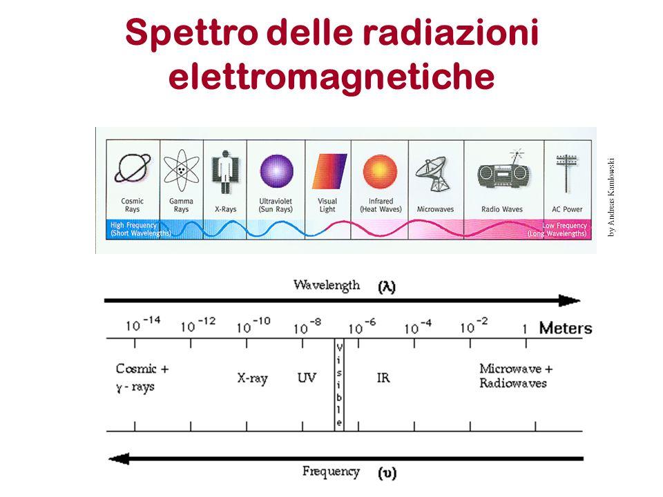 Spettro delle radiazioni elettromagnetiche by Andreas Kamlowski