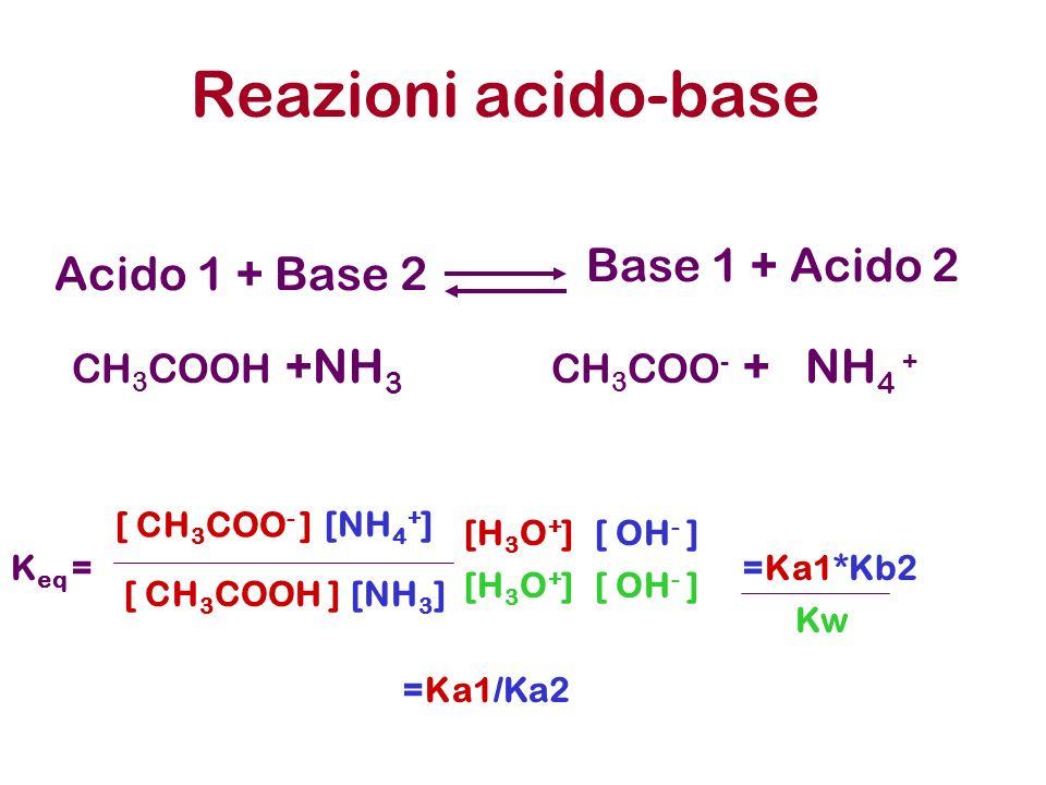 Acido 1 + Base 2 Reazioni acido-base Base 1 + Acido 2 CH 3 COOH +NH 3 CH 3 COO - + NH 4 + =Ka1*Kb2 [ OH - ] [NH 4 + ] [NH 3 ] K eq = [ CH 3 COO - ] [H