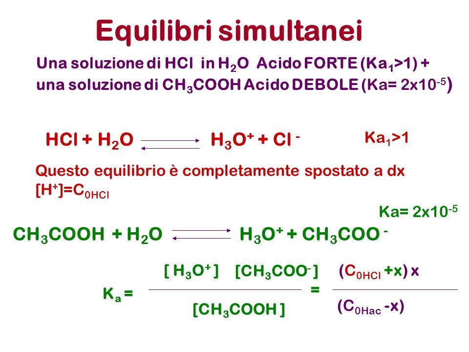 Equilibri simultanei Una soluzione di HCl in H 2 O Acido FORTE (Ka 1 >1) + una soluzione di CH 3 COOH Acido DEBOLE (Ka= 2x10 -5 ) HCl + H 2 O H 3 O +