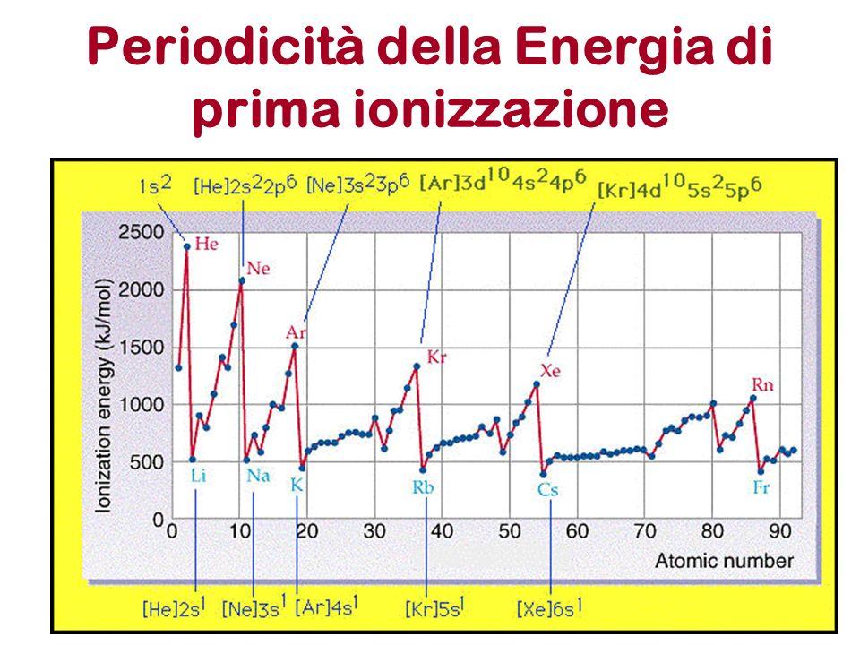 Periodicità della Energia di prima ionizzazione