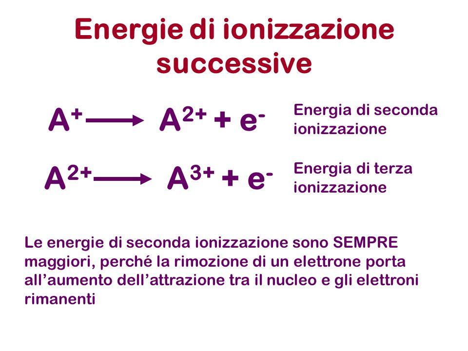 Energie di ionizzazione successive Le energie di seconda ionizzazione sono SEMPRE maggiori, perché la rimozione di un elettrone porta allaumento dellattrazione tra il nucleo e gli elettroni rimanenti A+A+ A 2+ + e - A 2+ A 3+ + e - Energia di seconda ionizzazione Energia di terza ionizzazione