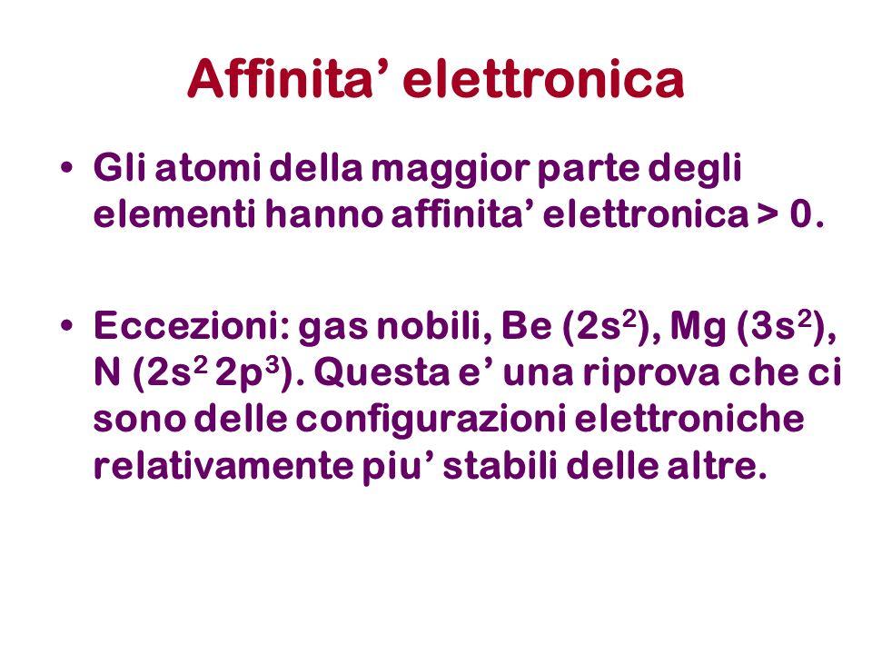 Affinita elettronica Gli atomi della maggior parte degli elementi hanno affinita elettronica > 0.