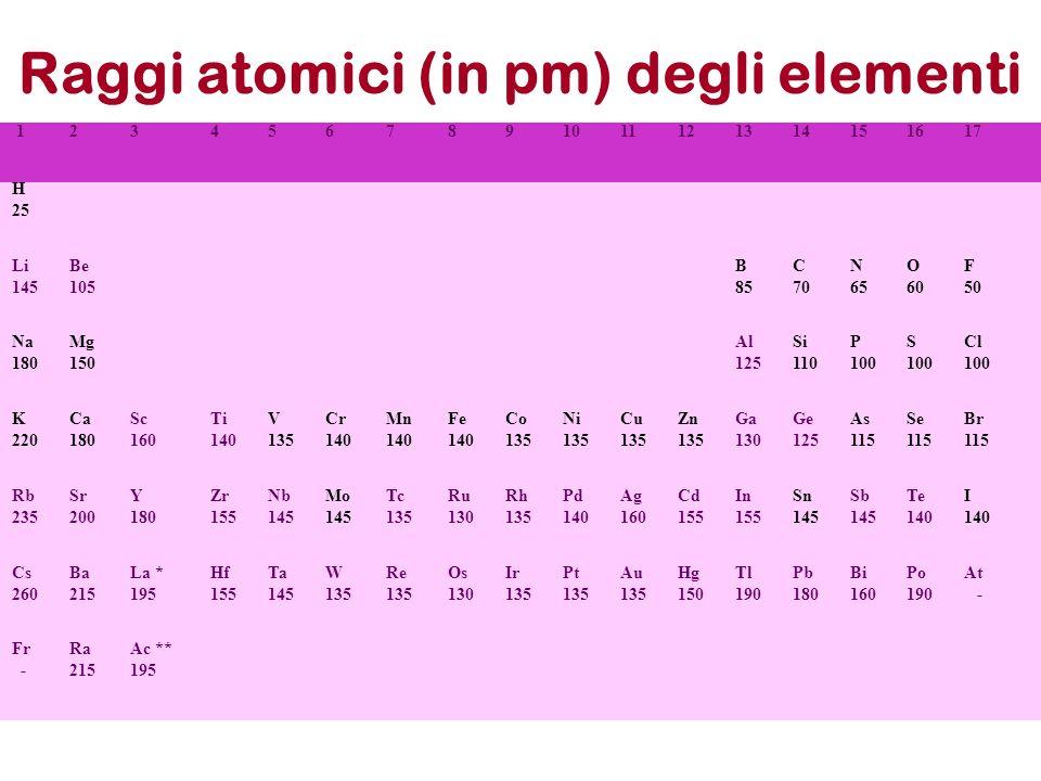 Raggi atomici (in pm) degli elementi