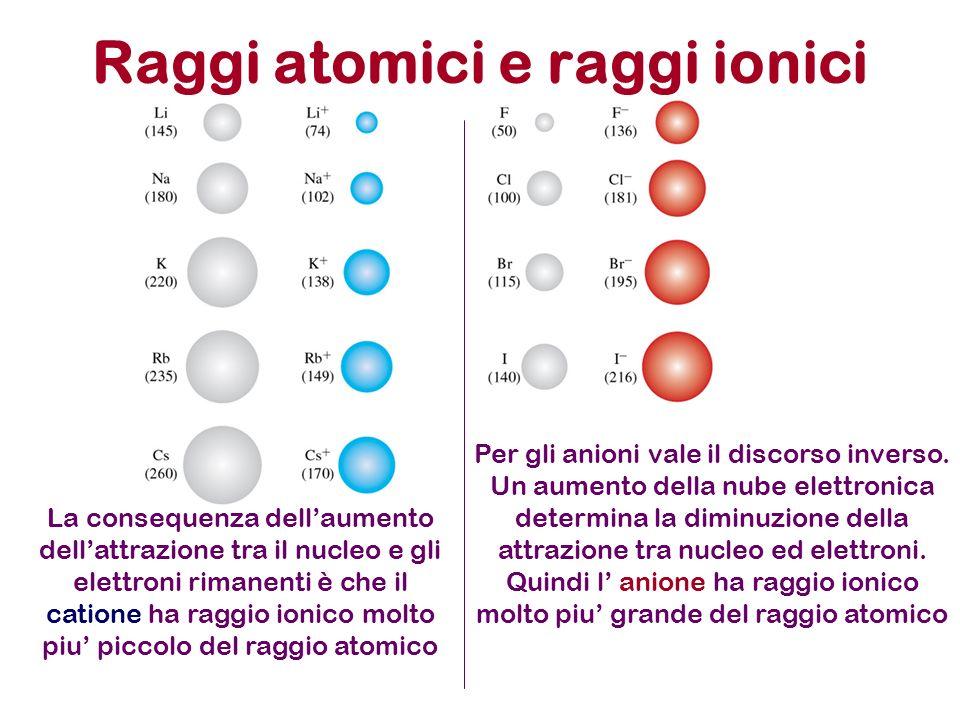 Raggi atomici e raggi ionici La consequenza dellaumento dellattrazione tra il nucleo e gli elettroni rimanenti è che il catione ha raggio ionico molto piu piccolo del raggio atomico Per gli anioni vale il discorso inverso.