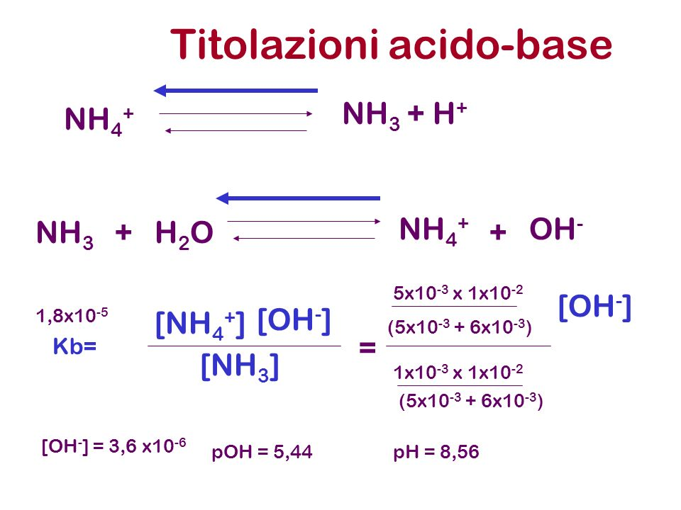 Titolazioni acido-base NH 3 + H + NH 4 + NH 3 H2OH2O NH 4 + OH - ++ Kb= [NH 4 + ] [OH - ] [NH 3 ] = 5x10 -3 x 1x10 -2 [OH - ] (5x10 -3 + 6x10 -3 ) 1x1