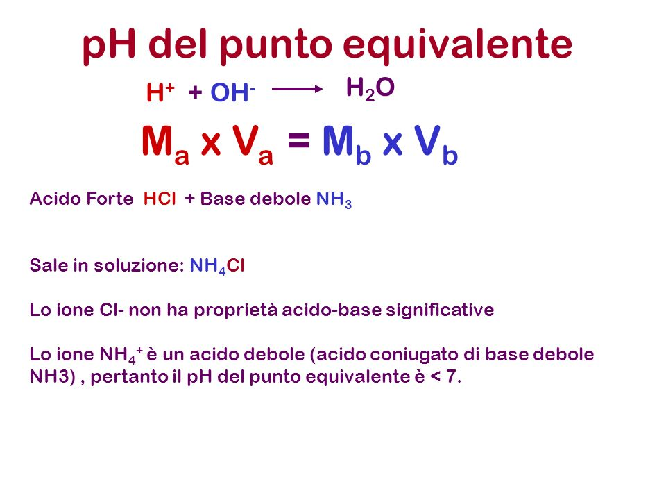 pH del punto equivalente H + + OH - H2OH2O M a x V a = M b x V b Acido Forte HCl + Base debole NH 3 Sale in soluzione: NH 4 Cl Lo ione Cl- non ha prop