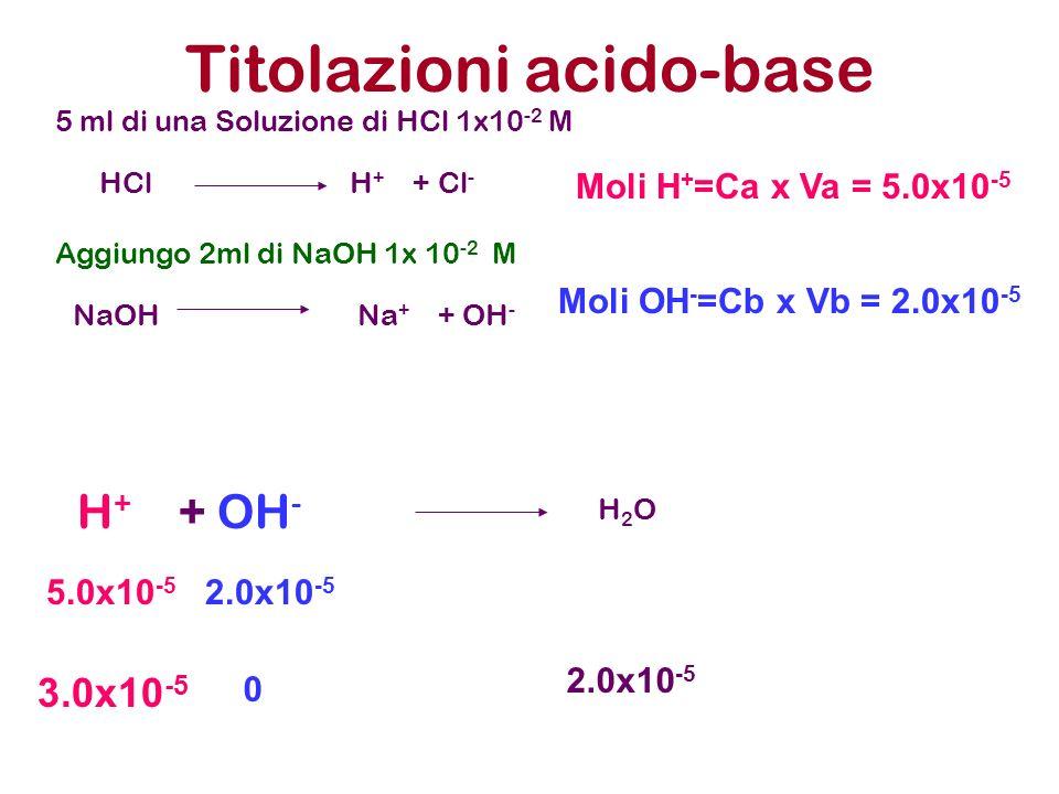 Titolazioni acido-base 5 ml di una Soluzione di HCl 1x10 -2 M Aggiungo 2ml di NaOH 1x 10 -2 M HCl H + + Cl - NaOH Na + + OH - Moli H + =Ca x Va = 5.0x