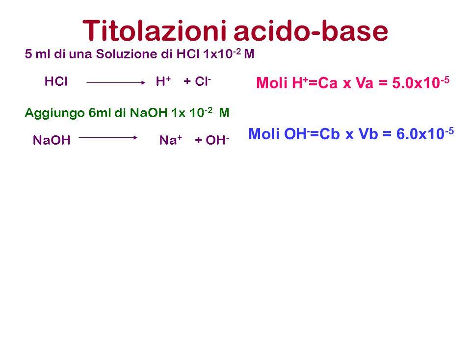 Titolazioni acido-base 5 ml di una Soluzione di HCl 1x10 -2 M Aggiungo 6ml di NaOH 1x 10 -2 M HCl H + + Cl - NaOH Na + + OH - Moli H + =Ca x Va = 5.0x