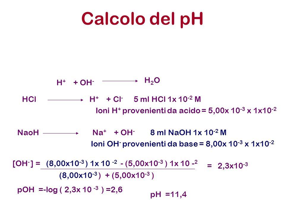 Calcolo del pH H + + OH - H 2 O HCl H + + Cl - 5 ml HCl 1x 10 -2 M Ioni H + provenienti da acido = 5,00x 10 -3 x 1x10 -2 NaoH Na + + OH - 8 ml NaOH 1x