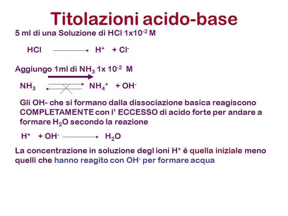 Titolazioni acido-base 5 ml di una Soluzione di HCl 1x10 -2 M Aggiungo 1ml di NH 3 1x 10 -2 M HCl H + + Cl - NH 3 NH 4 + + OH - Gli OH- che si formano