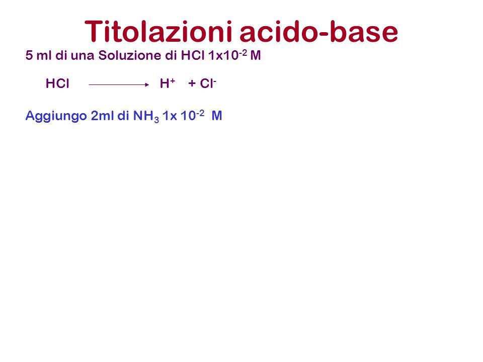 Titolazioni acido-base 5 ml di una Soluzione di HCl 1x10 -2 M Aggiungo 2ml di NH 3 1x 10 -2 M HCl H + + Cl -
