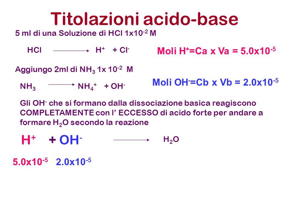 Titolazioni acido-base 5 ml di una Soluzione di HCl 1x10 -2 M Aggiungo 2ml di NH 3 1x 10 -2 M HCl H + + Cl - NH 3 NH 4 + + OH - Gli OH - che si forman