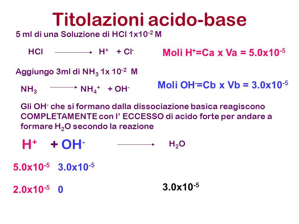 Titolazioni acido-base 5 ml di una Soluzione di HCl 1x10 -2 M Aggiungo 3ml di NH 3 1x 10 -2 M HCl H + + Cl - NH 3 NH 4 + + OH - Gli OH - che si forman