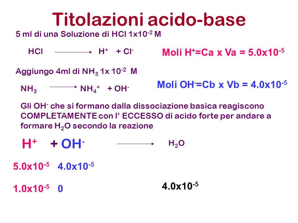 Titolazioni acido-base 5 ml di una Soluzione di HCl 1x10 -2 M Aggiungo 4ml di NH 3 1x 10 -2 M HCl H + + Cl - NH 3 NH 4 + + OH - Gli OH - che si forman