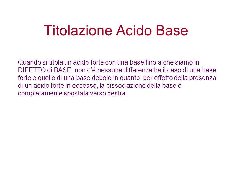 Titolazione Acido Base Quando si titola un acido forte con una base fino a che siamo in DIFETTO di BASE, non cé nessuna differenza tra il caso di una