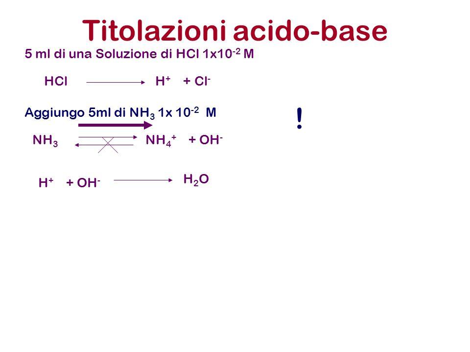 Titolazioni acido-base 5 ml di una Soluzione di HCl 1x10 -2 M Aggiungo 5ml di NH 3 1x 10 -2 M HCl H + + Cl - NH 3 NH 4 + + OH - H + + OH - H 2 O !