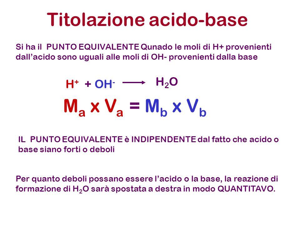 Titolazioni acido-base 5 ml di una Soluzione di HCl 1x10 -2 M Aggiungo 1ml di NH 3 1x 10 -2 M HCl H + + Cl - NH 3 NH 4 + + OH - Gli OH - che si formano dalla dissociazione basica reagiscono COMPLETAMENTE con l ECCESSO di acido forte per andare a formare H 2 O secondo la reazione H + + OH - Moli H + =Ca x Va = 5.0x10 -5 Moli OH - =Cb x Vb = 1.0x10 -5 5.0x10 -5 1.0x10 -5 H 2 O 4.0x10 -5 1.0x10 -5 0 UGUALE AL CASO DI ACIDO FORTE + BASE FORTE