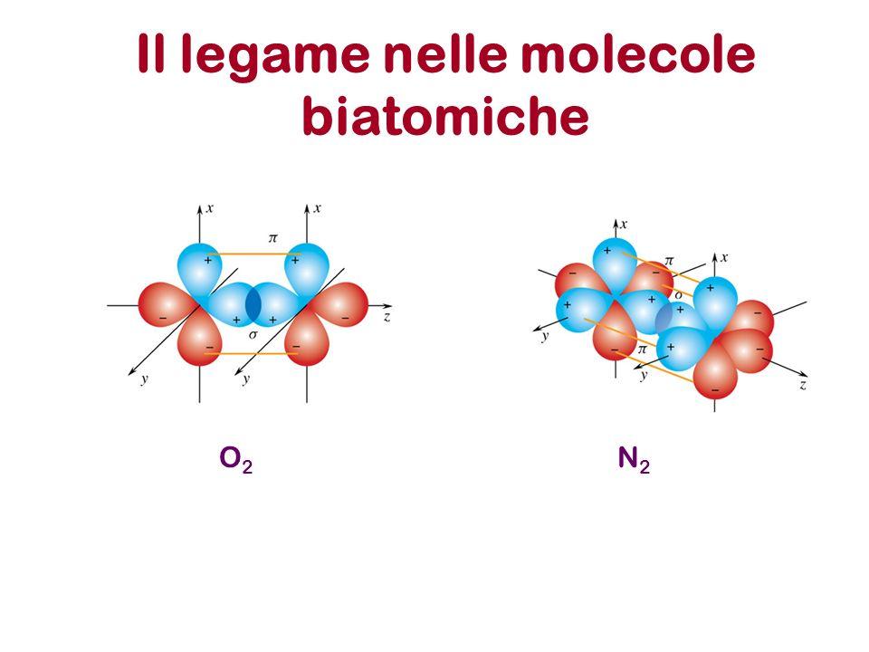 Il legame nelle molecole biatomiche N2N2 O2O2
