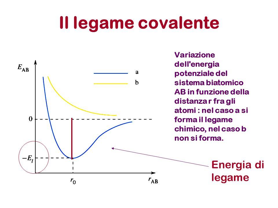 Il legame covalente Variazione dell'energia potenziale del sistema biatomico AB in funzione della distanza r fra gli atomi : nel caso a si forma il le