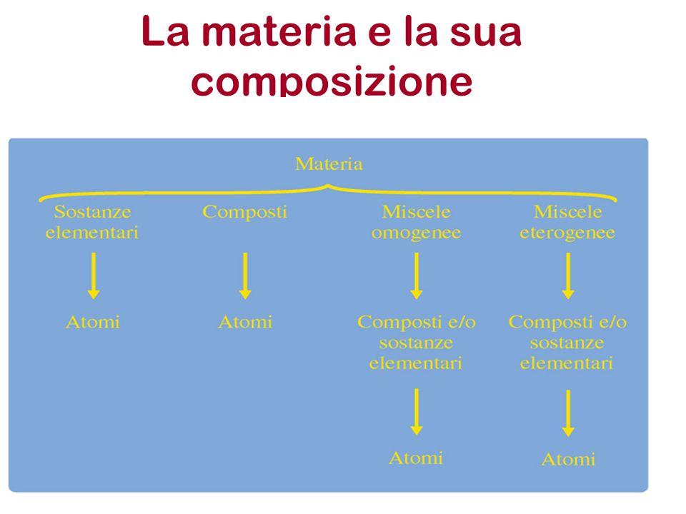 La materia e la sua composizione