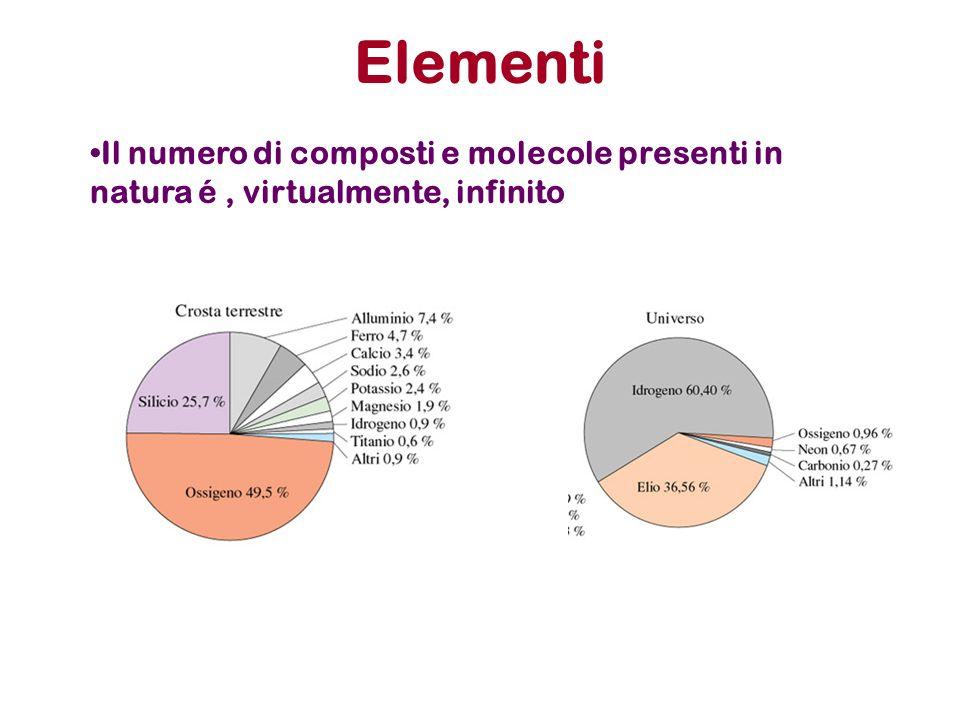 Elementi Il numero di composti e molecole presenti in natura é, virtualmente, infinito
