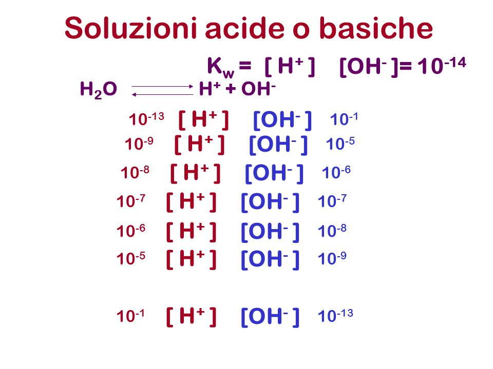 Soluzioni acide o basiche H 2 O H + + OH - K w =[ H + ] [OH - ]= 10 -14 [ H + ] [OH - ] 10 -7 [ H + ] [OH - ] 10 -6 10 -8 [ H + ] [OH - ] 10 -5 10 -9