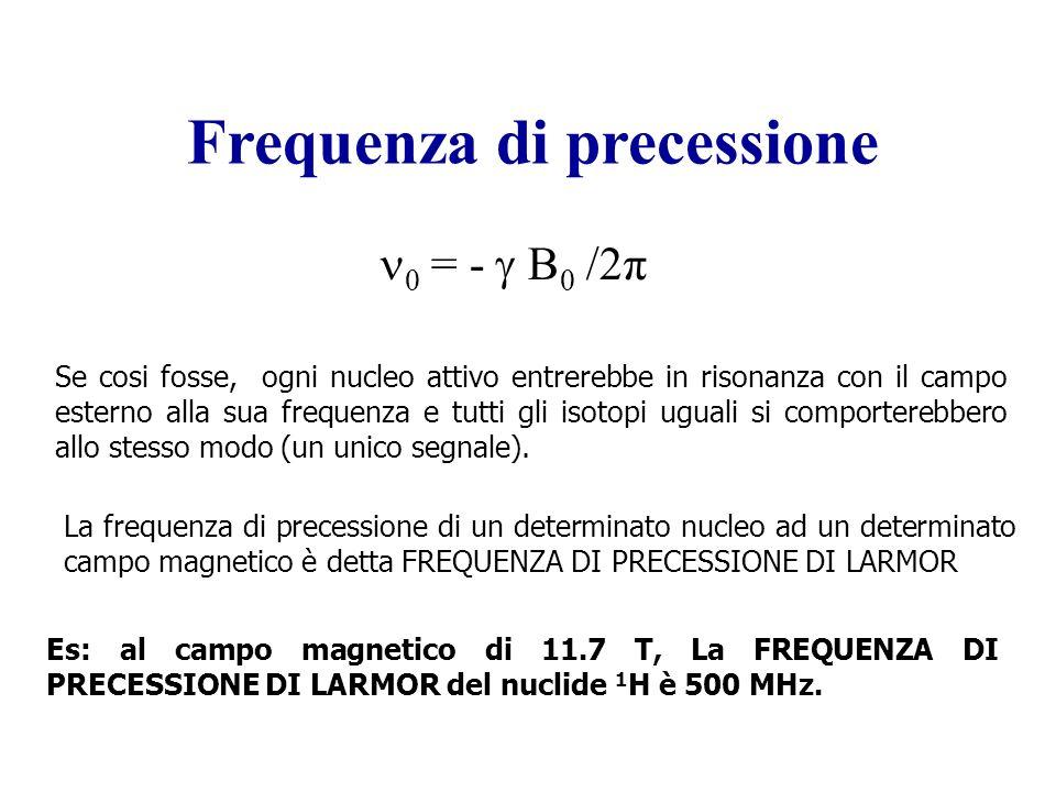 La frequenza di precessione di un determinato nucleo ad un determinato campo magnetico è detta FREQUENZA DI PRECESSIONE DI LARMOR Frequenza di precess