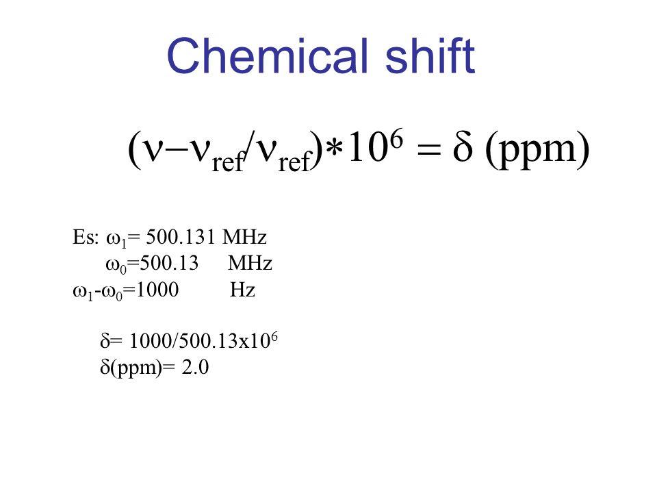 Chemical shift ref ref ppm Es: 1 = 500.131 MHz 0 =500.13 MHz 1 - 0 =1000 Hz = 1000/500.13x10 6 (ppm)= 2.0