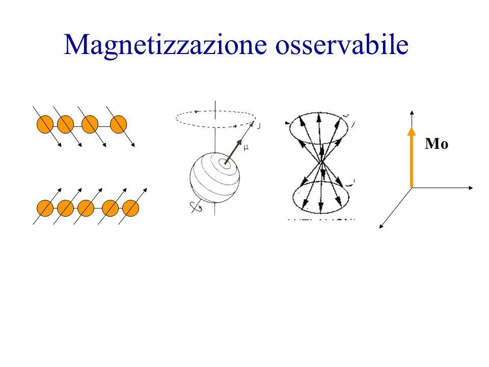 Esperimento NMR Leffetto di un IMPULSO è di portare il sistema fuori dallequilibrio La magnetizzazione di H 2 O è ruotata.
