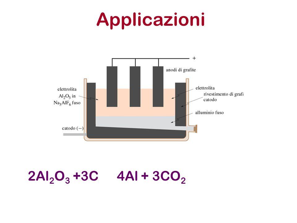 Applicazioni 2Al 2 O 3 +3C4Al + 3CO 2