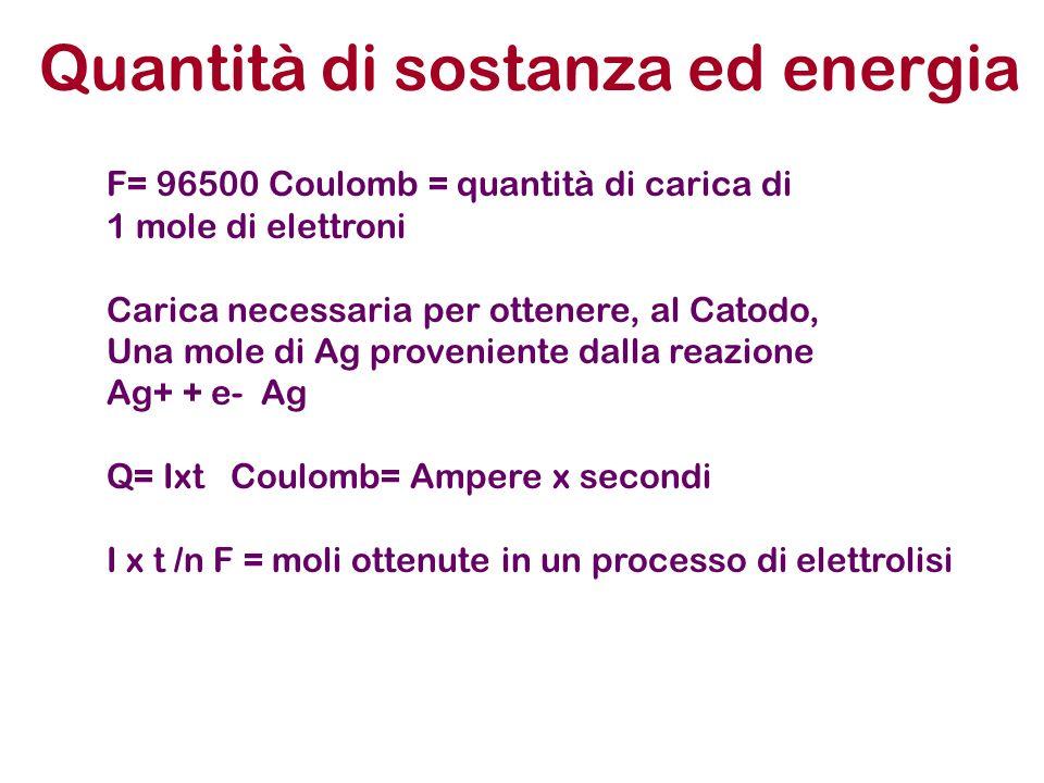 Quantità di sostanza ed energia F= 96500 Coulomb = quantità di carica di 1 mole di elettroni Carica necessaria per ottenere, al Catodo, Una mole di Ag