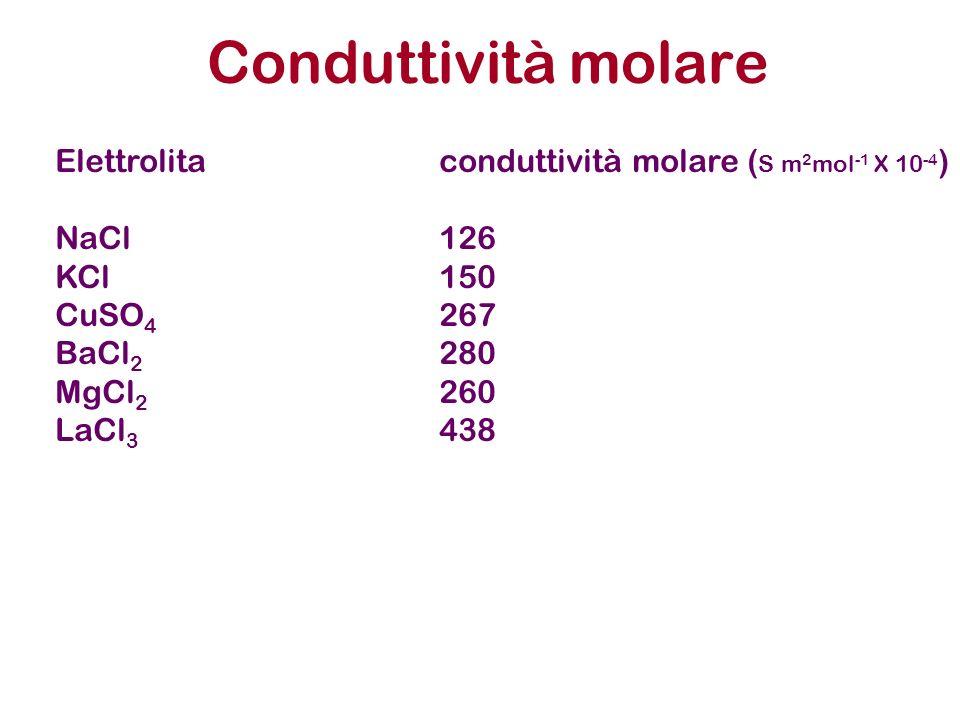 Conduttività molare Elettrolitaconduttività molare ( S m 2 mol -1 X 10 -4 ) NaCl126 KCl150 CuSO 4 267 BaCl 2 280 MgCl 2 260 LaCl 3 438
