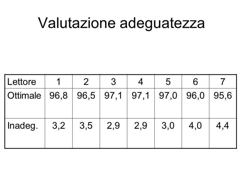 Valutazione adeguatezza Lettore1234567 Ottimale96,896,597,1 97,096,095,6 Inadeg.3,23,52,9 3,04,04,4