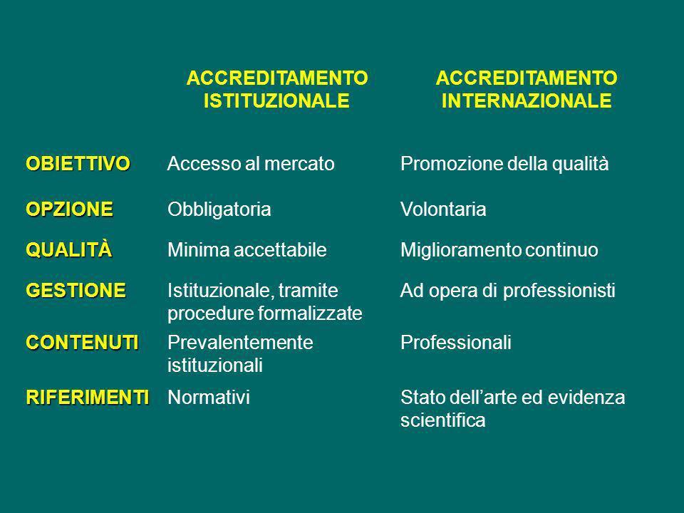Joint Commission International (JCI) Nel 1999 una task force internazionale di 16 membri (medici, infermieri, manager, esperti di sanità pubblica) membri di tutte le regioni del mondo (Europa inclusa) Manuale degli standard internationali JCI Mission: migliorare la qualità dellassistenza sanitaria in ambito internazionale, fornendo servizi connessi con il processo di accreditamento