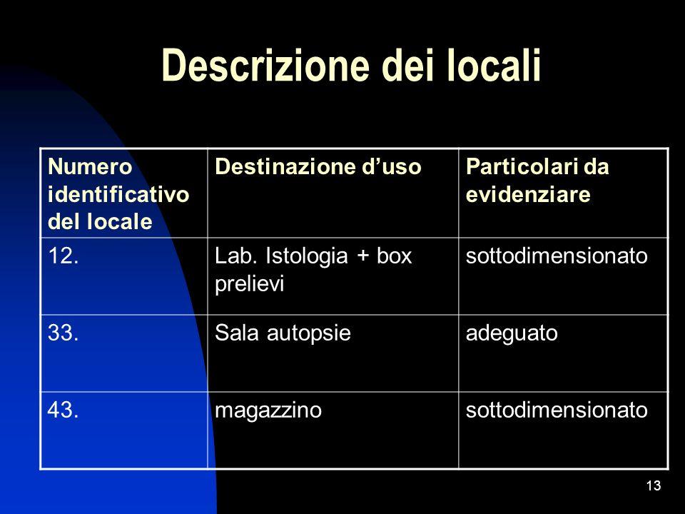 13 Descrizione dei locali Numero identificativo del locale Destinazione dusoParticolari da evidenziare 12.Lab. Istologia + box prelievi sottodimension