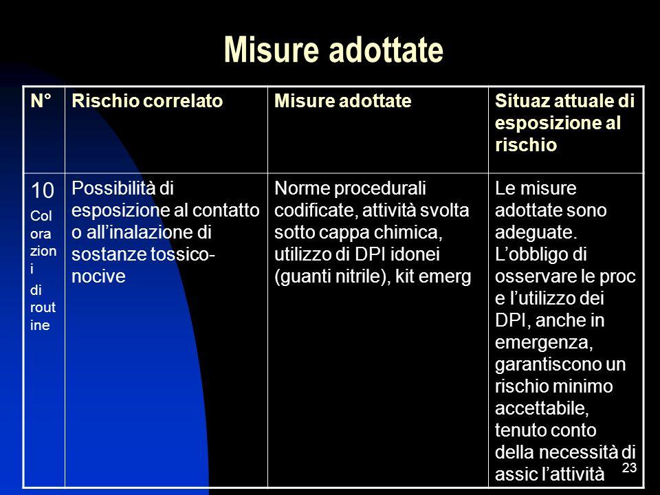 23 Misure adottate N°Rischio correlatoMisure adottateSituaz attuale di esposizione al rischio 10 Col ora zion i di rout ine Possibilità di esposizione
