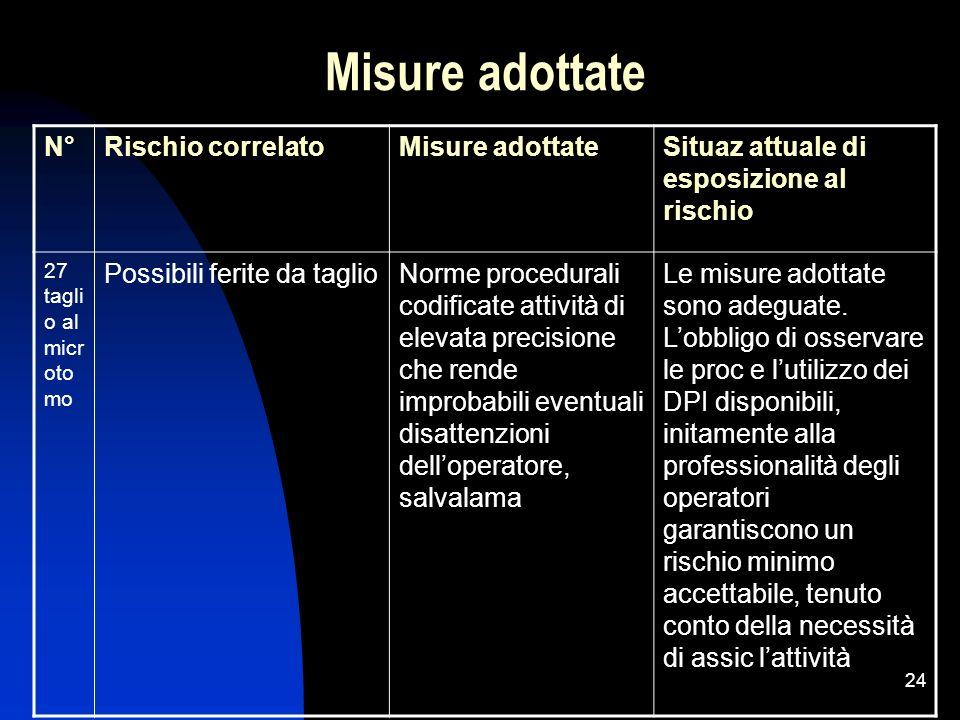 24 Misure adottate N°Rischio correlatoMisure adottateSituaz attuale di esposizione al rischio 27 tagli o al micr oto mo Possibili ferite da taglioNorm
