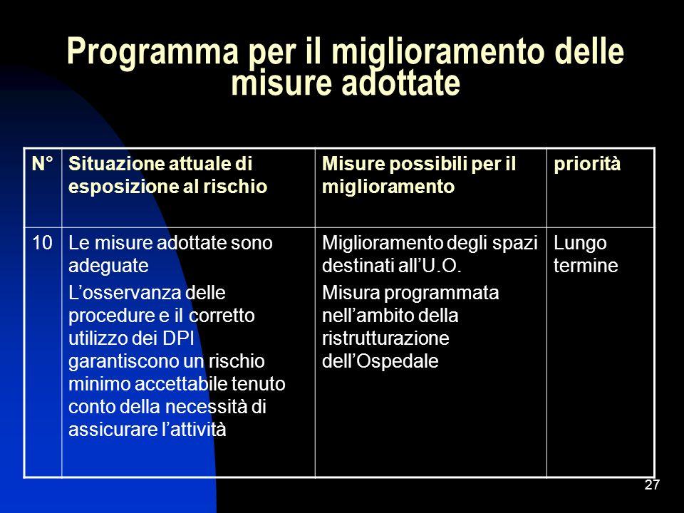 27 Programma per il miglioramento delle misure adottate N°Situazione attuale di esposizione al rischio Misure possibili per il miglioramento priorità