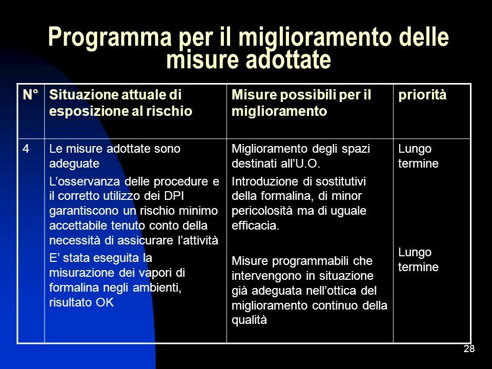 28 Programma per il miglioramento delle misure adottate N°Situazione attuale di esposizione al rischio Misure possibili per il miglioramento priorità