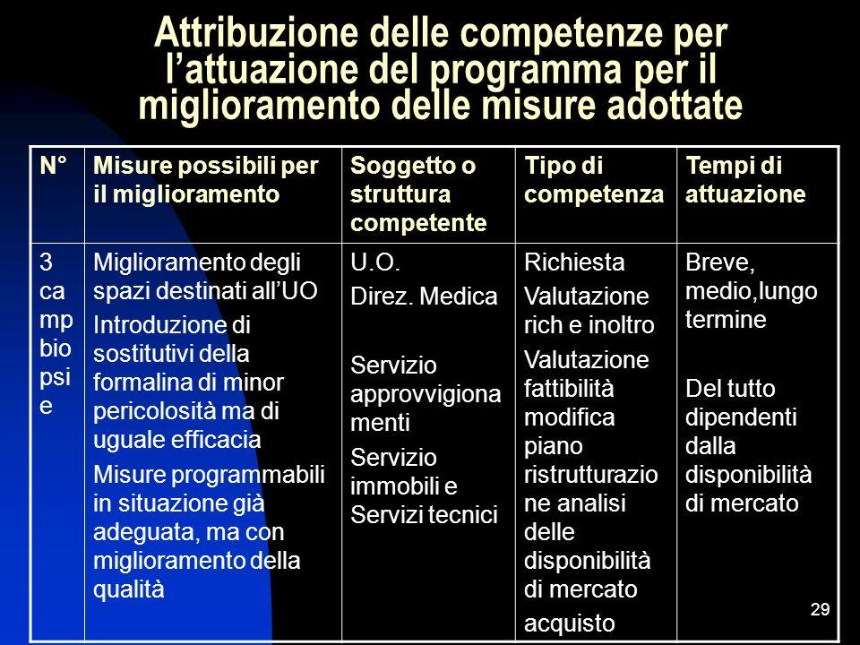 29 Attribuzione delle competenze per lattuazione del programma per il miglioramento delle misure adottate N°Misure possibili per il miglioramento Sogg
