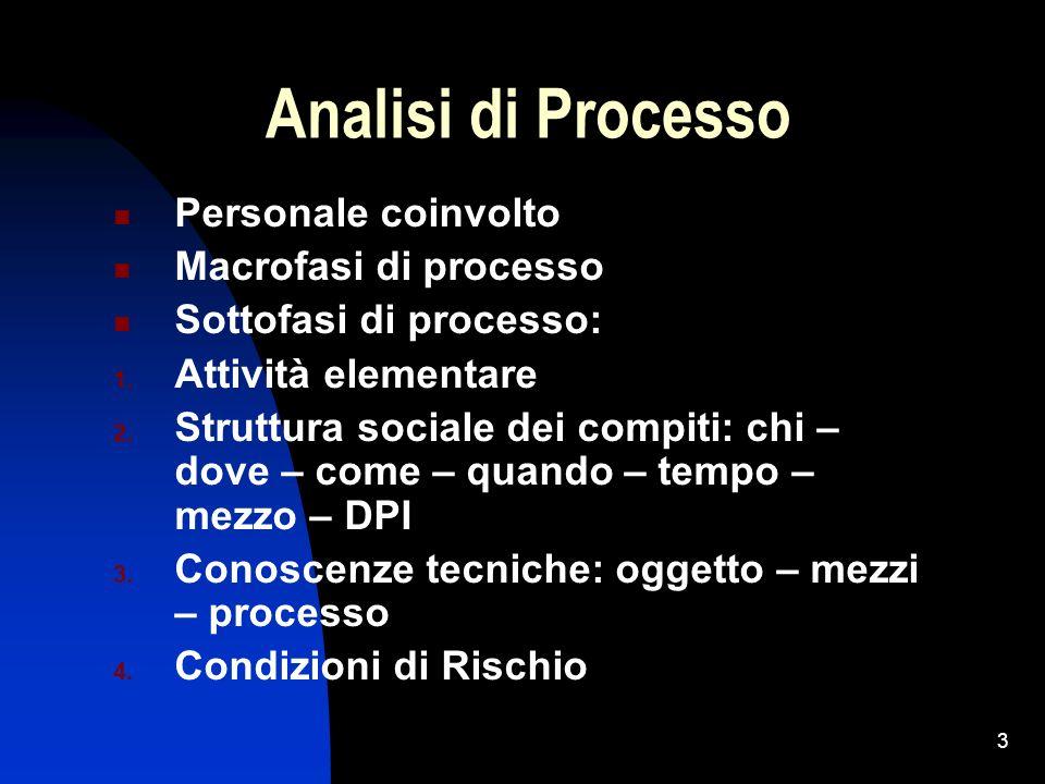 3 Analisi di Processo Personale coinvolto Macrofasi di processo Sottofasi di processo: 1. Attività elementare 2. Struttura sociale dei compiti: chi –