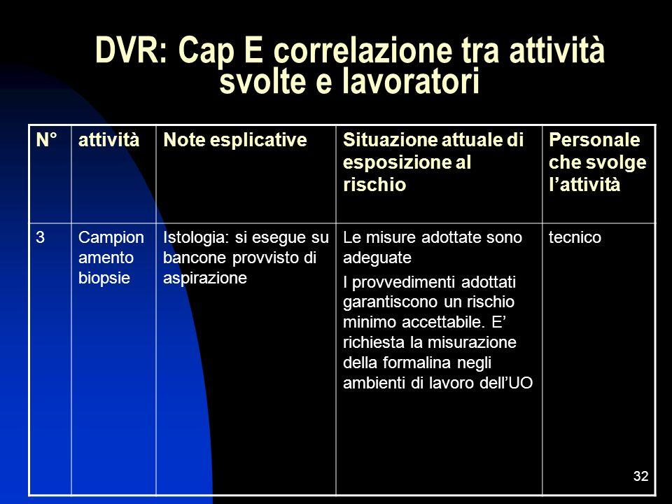 32 DVR: Cap E correlazione tra attività svolte e lavoratori N°attivitàNote esplicativeSituazione attuale di esposizione al rischio Personale che svolg