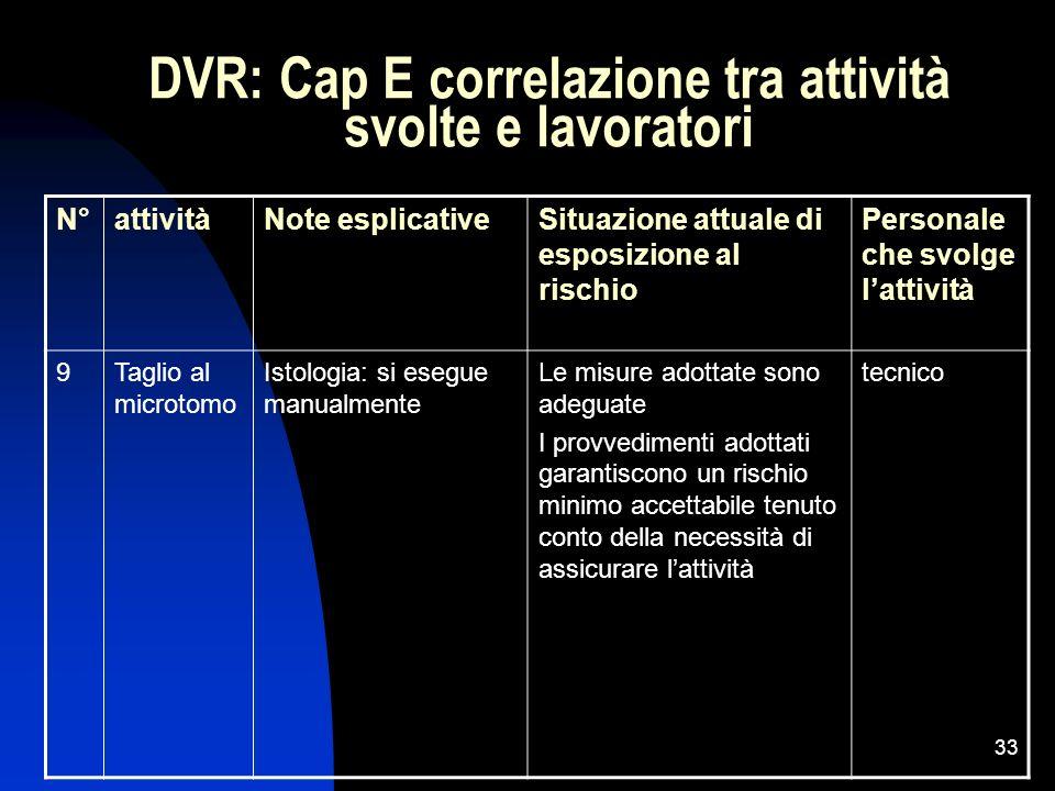 33 DVR: Cap E correlazione tra attività svolte e lavoratori N°attivitàNote esplicativeSituazione attuale di esposizione al rischio Personale che svolg