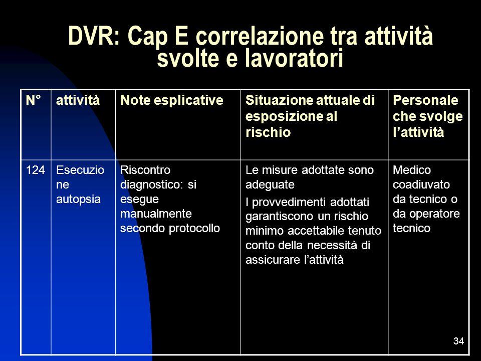 34 DVR: Cap E correlazione tra attività svolte e lavoratori N°attivitàNote esplicativeSituazione attuale di esposizione al rischio Personale che svolg