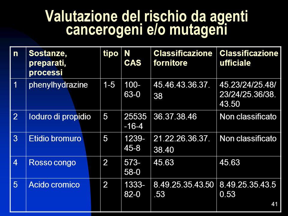 41 Valutazione del rischio da agenti cancerogeni e/o mutageni nSostanze, preparati, processi tipoN CAS Classificazione fornitore Classificazione uffic