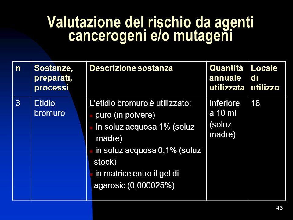 43 Valutazione del rischio da agenti cancerogeni e/o mutageni nSostanze, preparati, processi Descrizione sostanzaQuantità annuale utilizzata Locale di