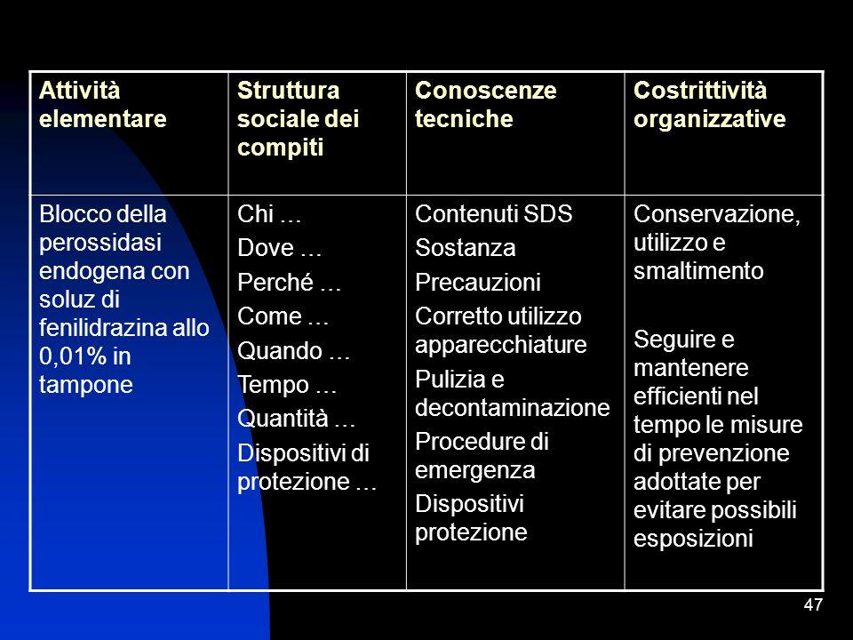 47 Attività elementare Struttura sociale dei compiti Conoscenze tecniche Costrittività organizzative Blocco della perossidasi endogena con soluz di fe
